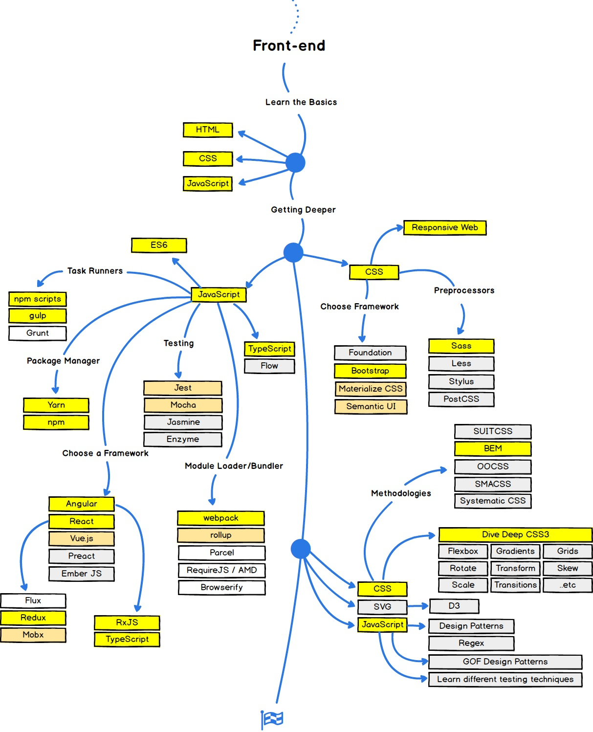 Frontend Knowledge Map