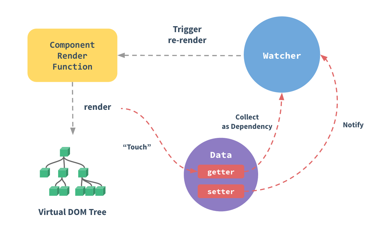 vue-reactive-data